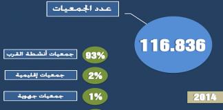 معطيات بخصوص النسيج الجمعوي ببلادنا لسنة 2014 حسب وزير الاتصال