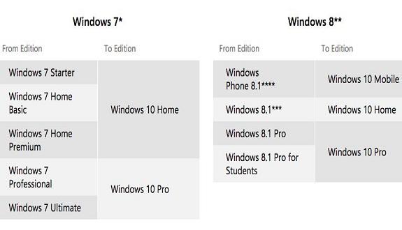 كل ما تريد أن تعرفه عن ويندوز 10 الذي أطلقته «مايكروسوفت» أمس مجانًا
