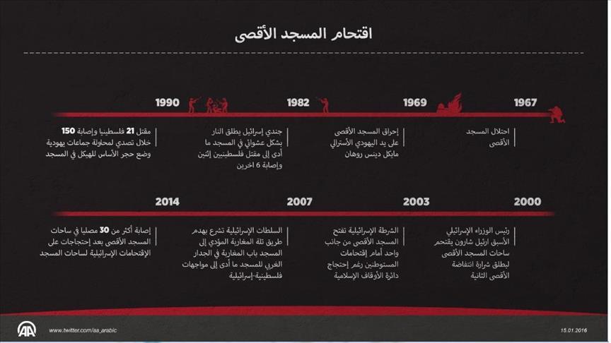 الاعتداءات الصهيونية على «الأقصى» منذ 1967 أشدها وقعت في العام 2015