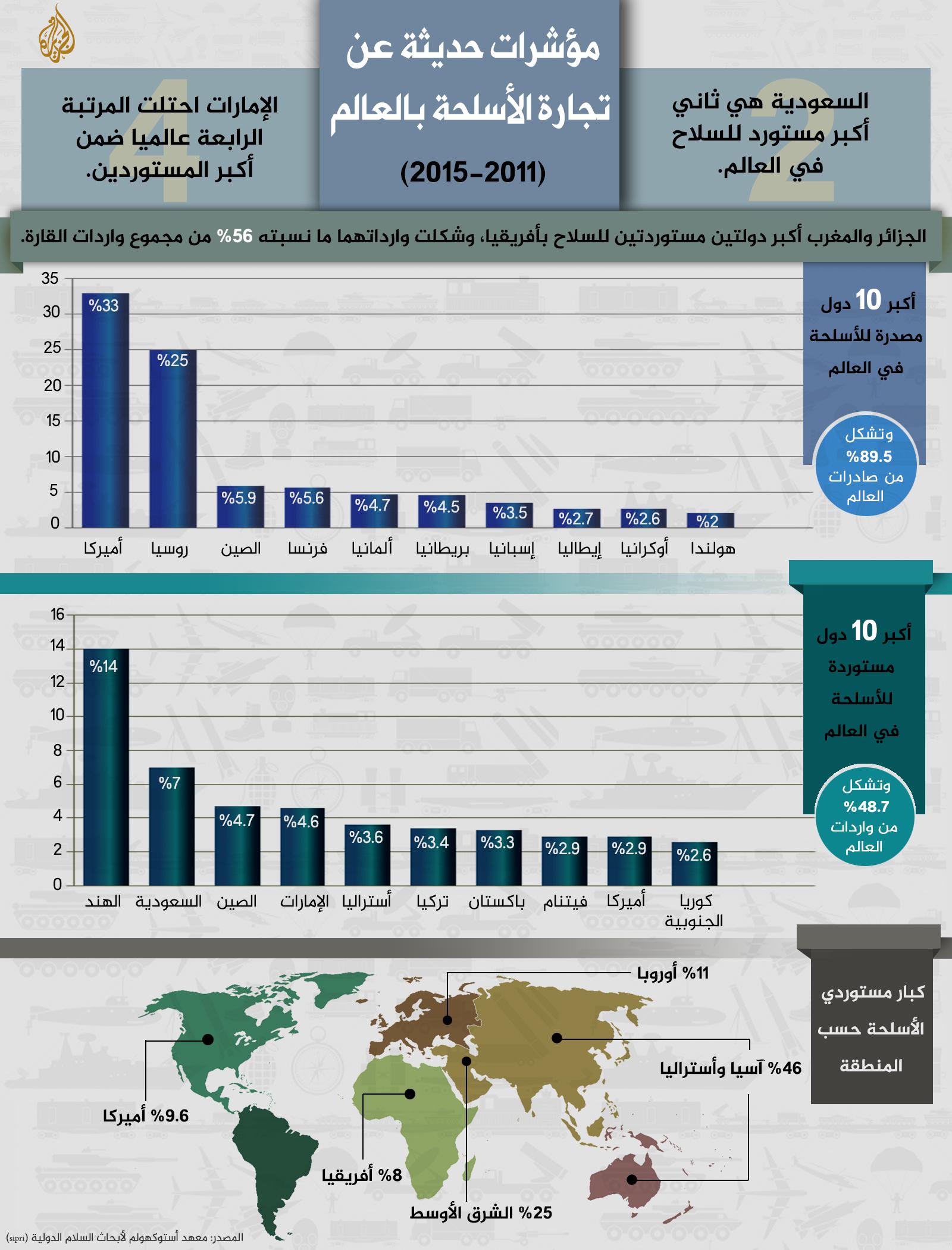 حجم التداول الدولي للأسلحة بين 2011-2015