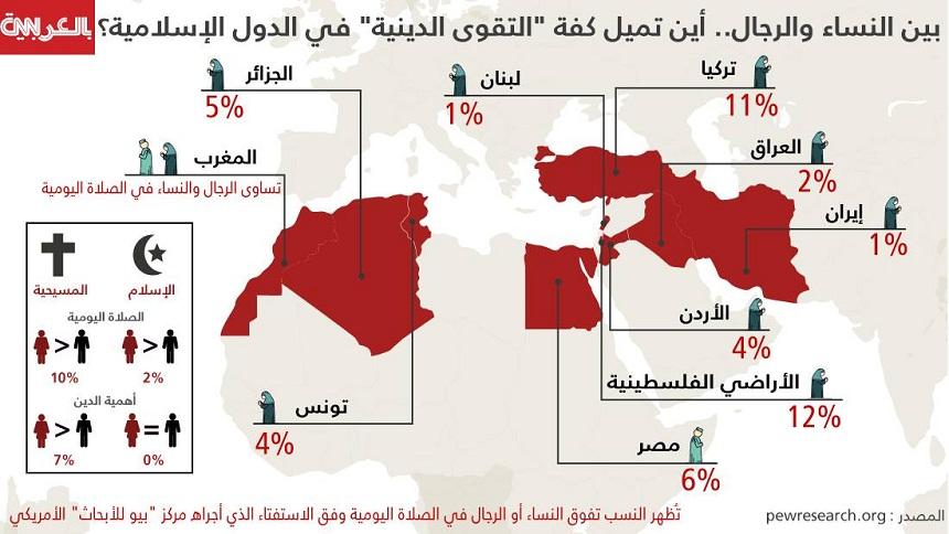 عبر الانفوجرافيك: من أكثر تدينا بين الجنسين حول العالم؟ قد تفاجئك الحقائق