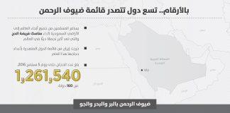 بالأرقام.. تسع دول تتصدر قائمة ضيوف الرحمن