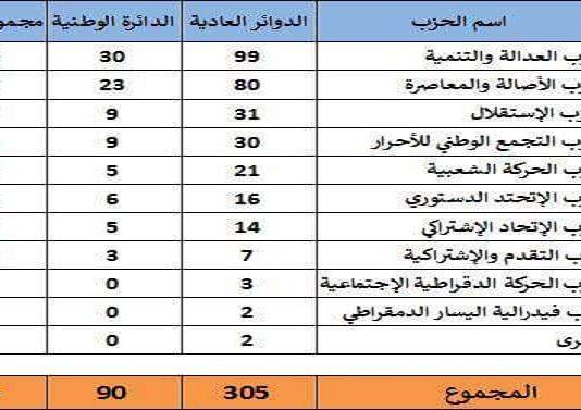 أقرب التحالفات الممكنة بعد النتائج النهائية حسب الدكتور عبد السلام بلاجي