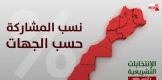 بلاغ وزارة الداخلية حول نسبة المشاركة في الانتخابات حسب الجهات