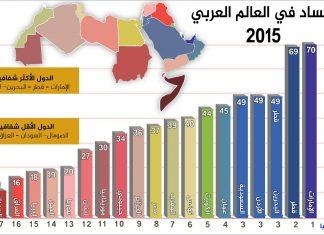 الفساد في العالم العربي سنة 2015