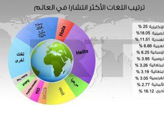 ترتيب اللغات الأكثر انتشارًا في العالم، واللغة العربية في المرتبة الرابعة