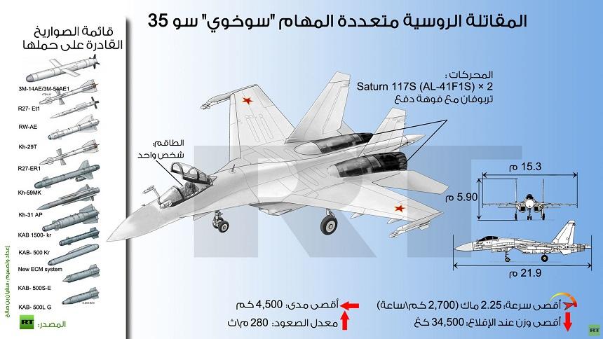 """روسيا تعرض على المغرب اقتناء """"سو 35"""" التي استعملتها ضد """"داعش"""""""