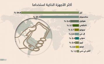 تعرف على 10 شركات هواتفها الأكثر انتشارا بالعالم