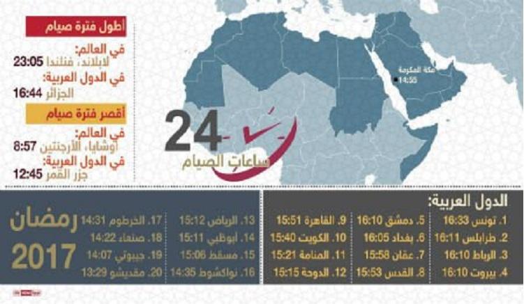 أطول وأقصر ساعات الصيام عربيا وعالميا