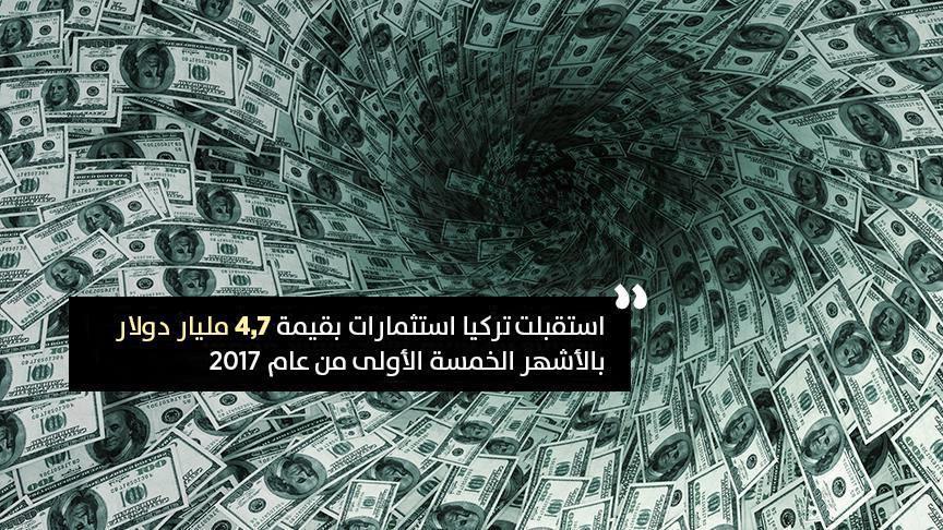 رغم الركود العالمي.. تركيا تستقطب استثمارات أجنبية ضخمة
