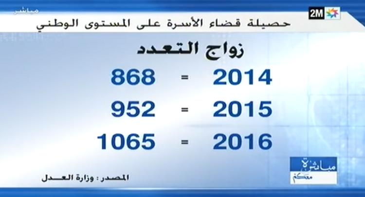 1065 زواج التعدد في المغرب عام 2016، و273 زواج التعدد في الدار البيضاء عام 2017