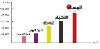 مبيعات الجرائد المغربية كلها لاتبلغ ماتبيعه جريدة جزائرية واحدة في اليوم