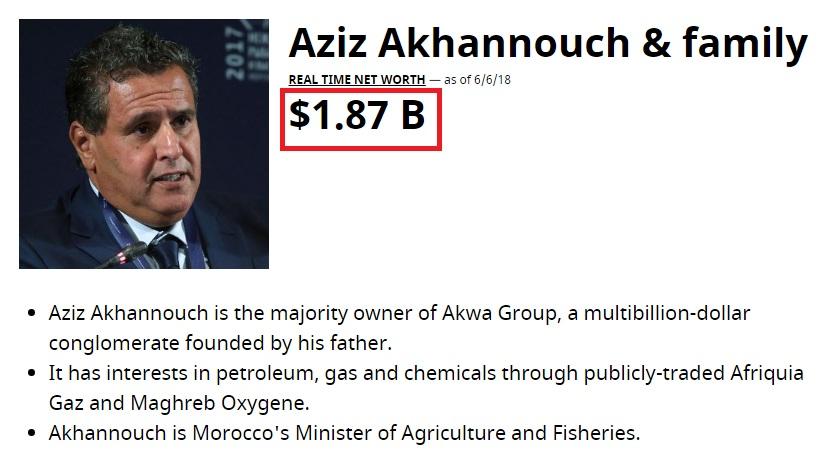 10 مليون دولار جديدة، تنقص من ثروة أخنوش حسب موقع فوربس الأمريكي.. (من 2.2 مليار إلى 1.87 مليار دولار)