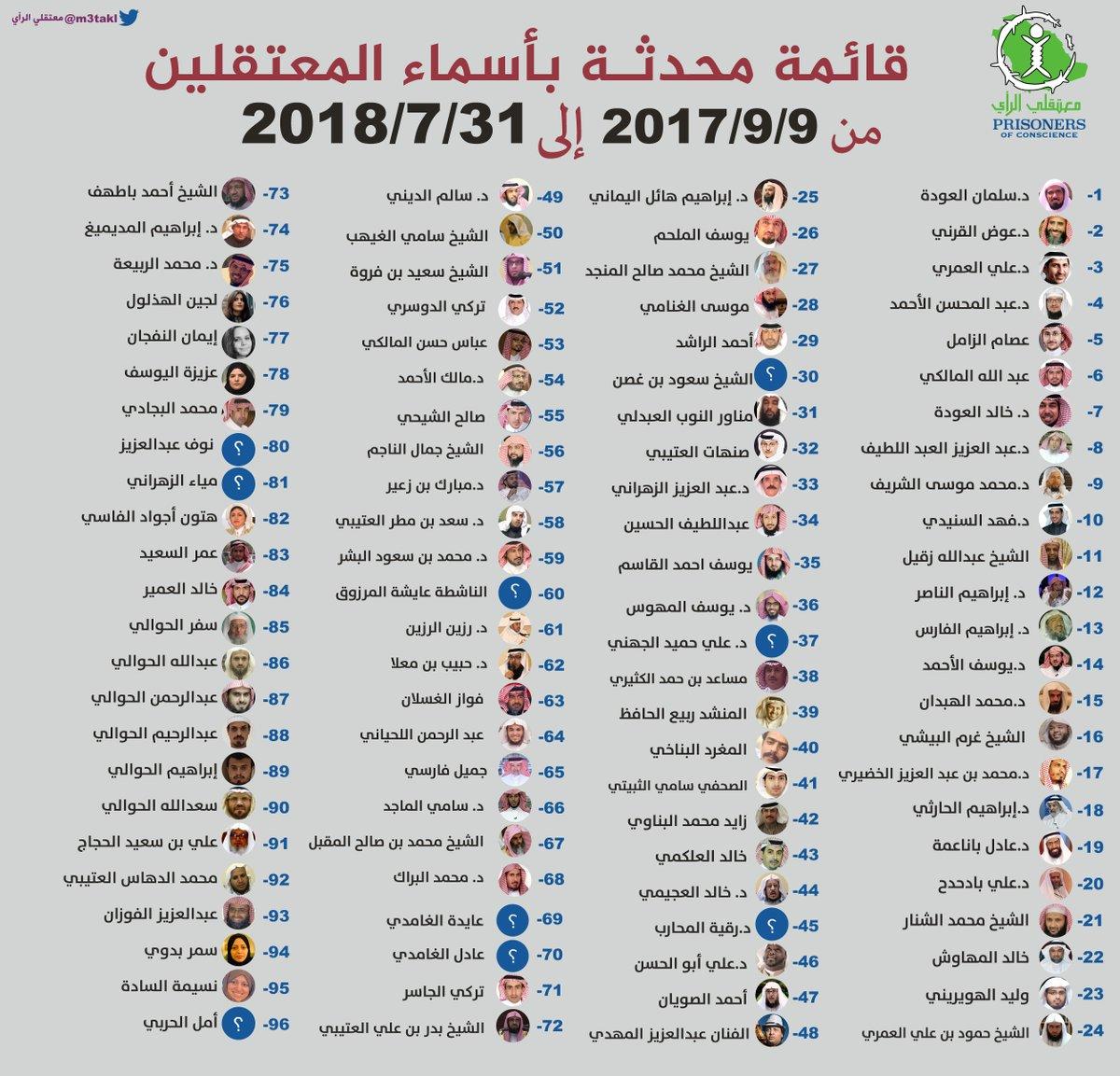 حساب معتقلي الرأي بالسعودية: أكاديمي وداعية يخضعان لمحاكمة سرية