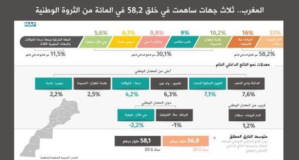 ثلاث جهات ساهمت في خلق 58,2 في المائة من الثروة الوطنية المغربية