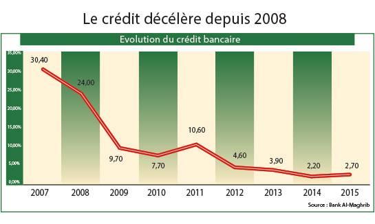 لماذا انهار قطاع القروض البنكية في المغرب؟