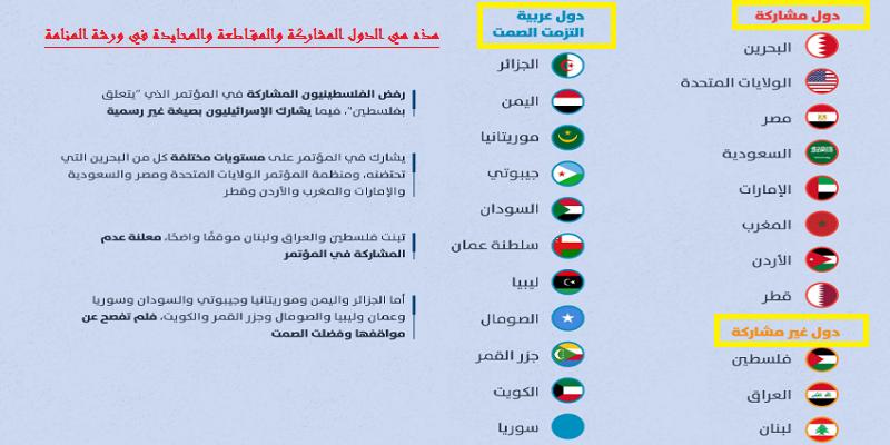 """هذه هي الدول المشاركة والمقاطعة والمحايدة في """"ورشة المنامة"""""""