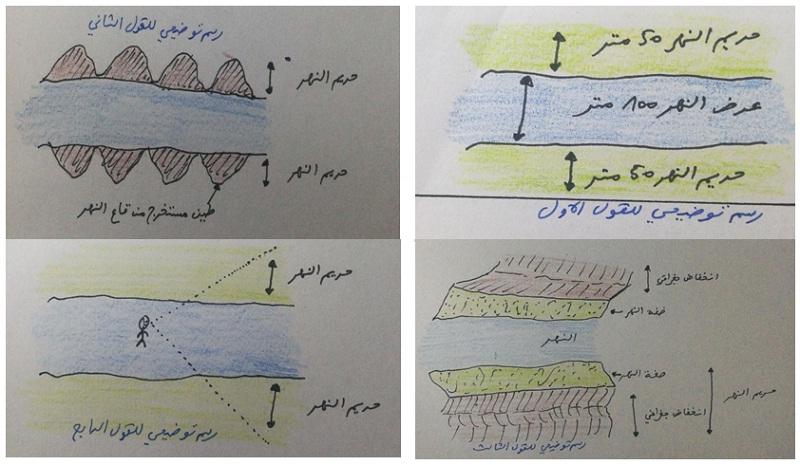 حريم النهر والوادي في الفقه الإسلامي