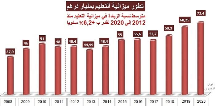 نوفل الناصري: هكذا ازدادت ميزانية التعليم والصحة خلال 8 سنوات الأخيرة (مبيان)
