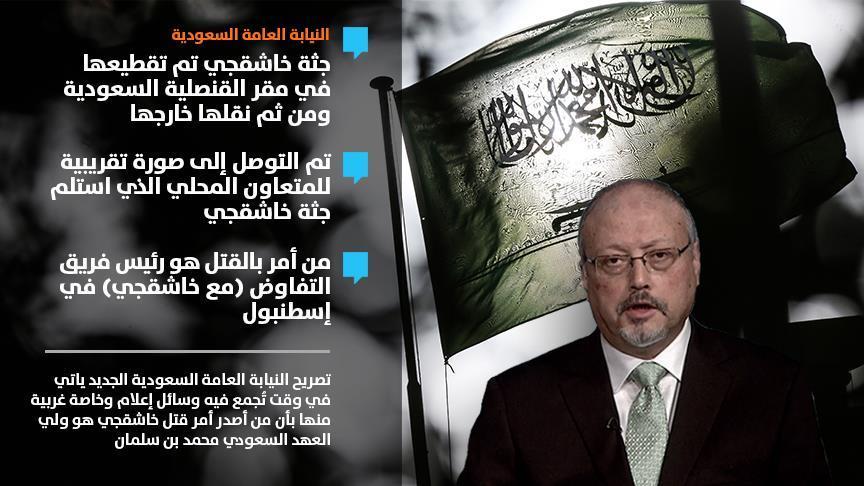 النتائج 17 التي توصلت إليها النيابة العامة السعودية في التحقيق حول مقتل خاشقجي.. والحكم على 5 متهمين بالإعدام
