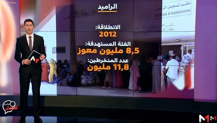 شاشة تفاعلية.. البرامج الحكومية لدعم الفئات الهشة في المجتمع المغربي